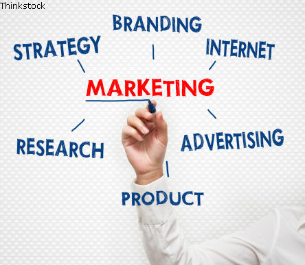 Marketing Konzept Mindmap